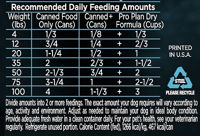Purina pro plan puppy feeding chart